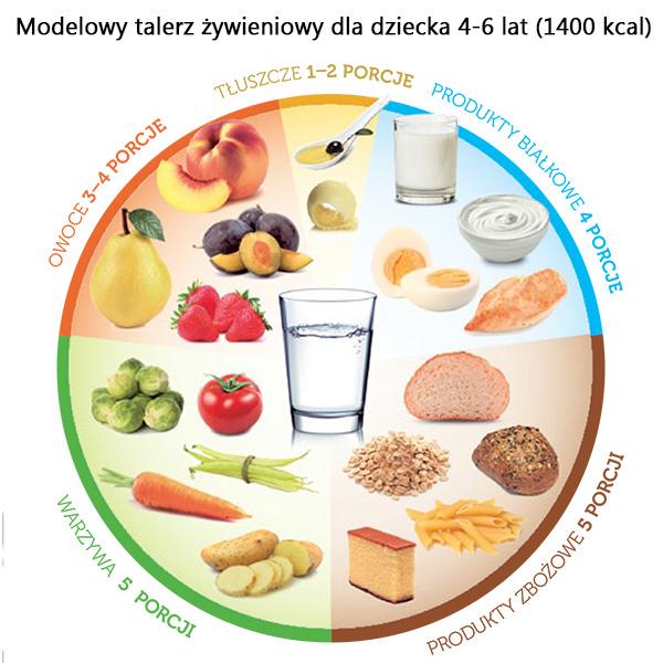modelowy-talerz-żywieniowy-dziecka | | Kreator Zdrowia
